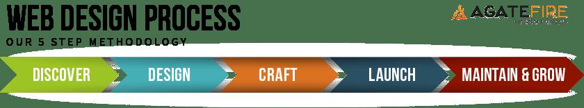 Agate-Fire-Webdesign-Process-1