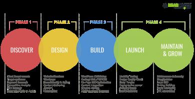 bearcreek-website-design-process-1