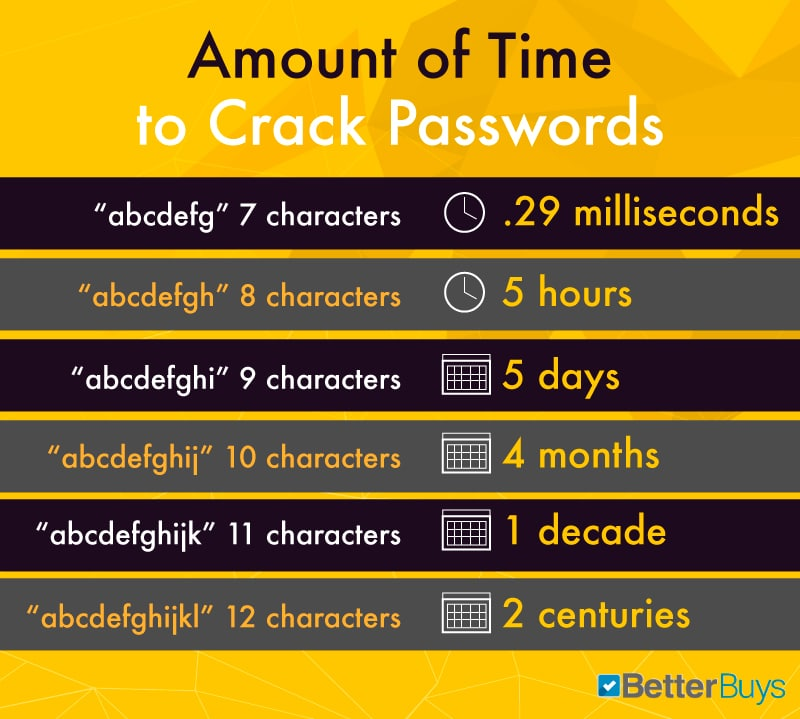 password time and length